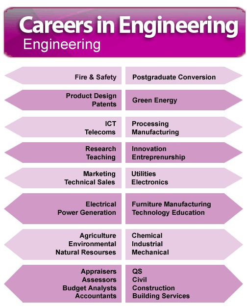 an analysis of environmental engineering career
