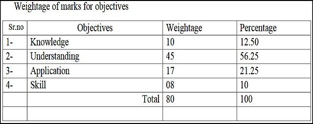 BSER Class 12th English Model Test Paper
