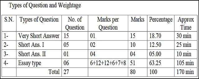 BSER Class 12th English Model Test Paper
