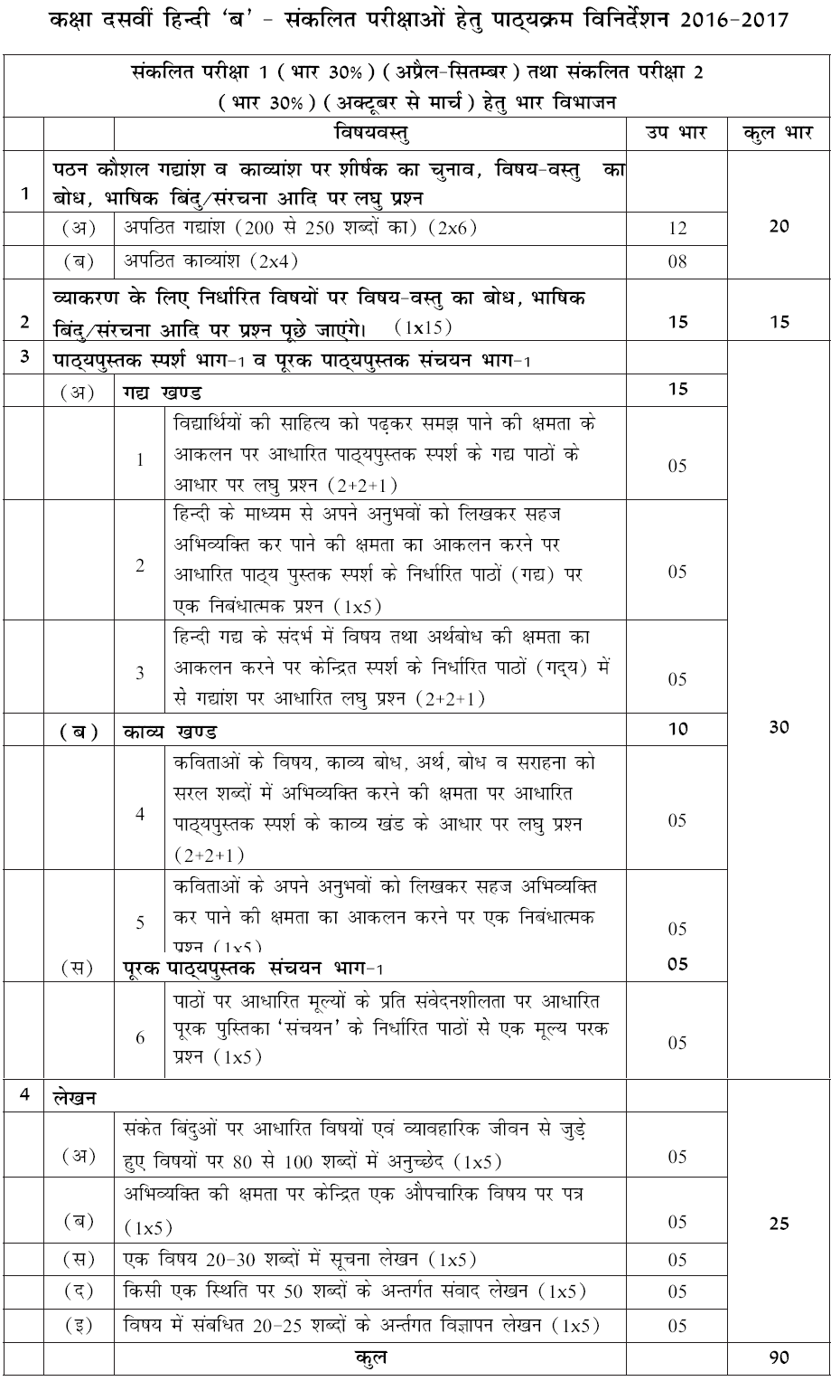Cbse syllabus class 10 hindi course b 2016 2017 sa i sa click here to get the complete syllabus of cbse class 10 hindi course b in pdf format malvernweather Gallery