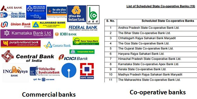 example-of-commercial-banks-and-cooperatve-banks
