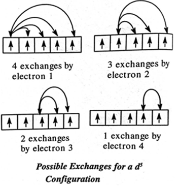 exchange energy orbital stability
