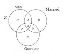 how to draw venn diagram for syllogism