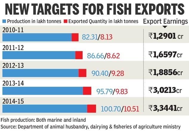 export of fish