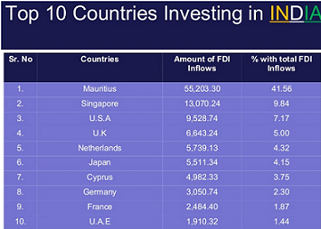 fdi flow in india