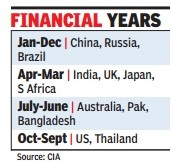 financial-year-in-world