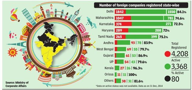 foreign-companies-in-india