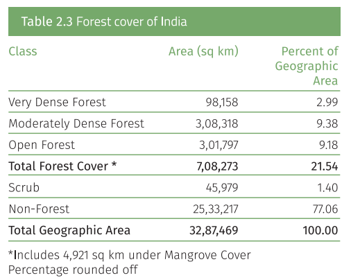 Types Of Forests In India