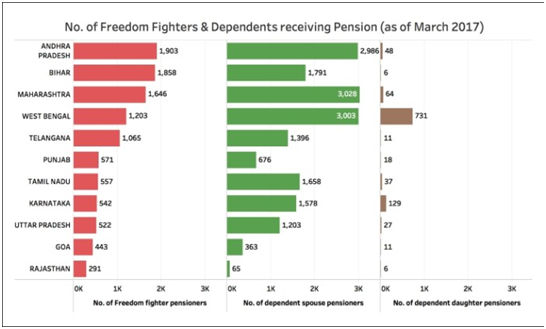 freedom fighter dependents
