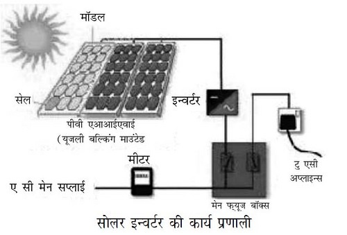 function of solar panel