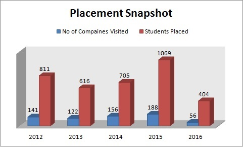 Placement snapshot of UPTU Colleges