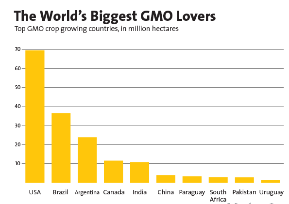 gm-crops-producers-world