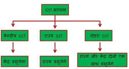 gst structure