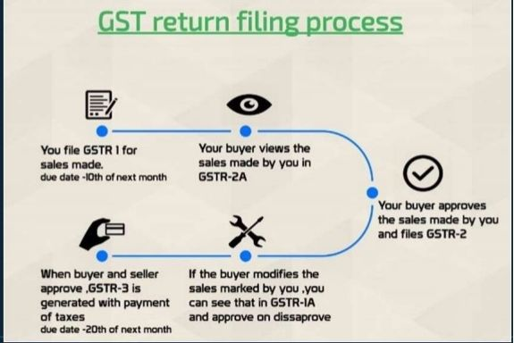 gst tax return