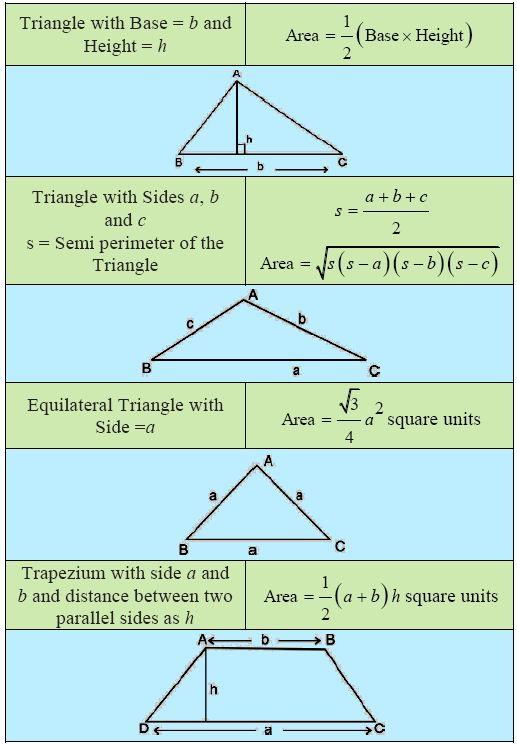 CBSE Class 9 Mathematics, chapter 12: Important topics and questions