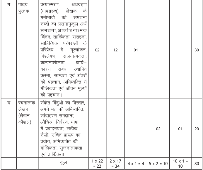 hindi A class 10 question paper pattern