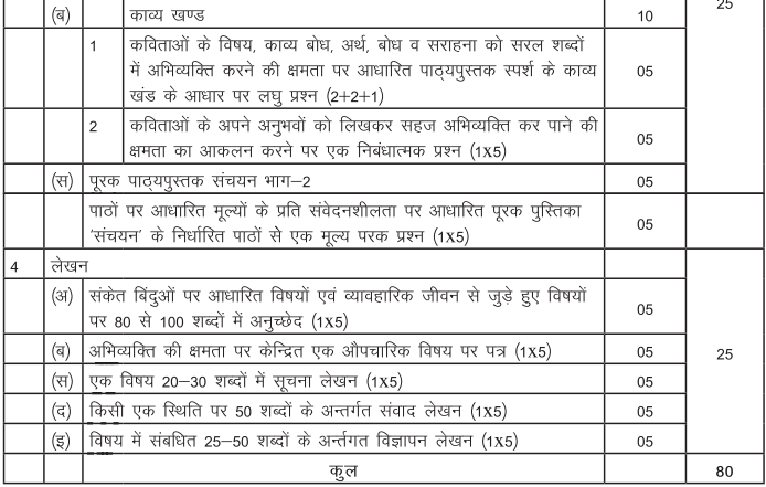 CBSE Class 10 Hindi B Exam Pattern