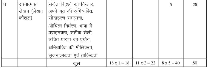 cbse class 10 hindi question paper pattern