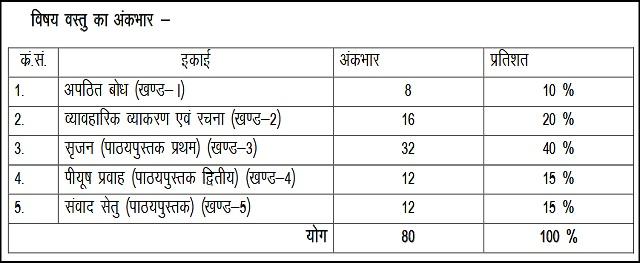 BSER class 12 Hindi Model Paper