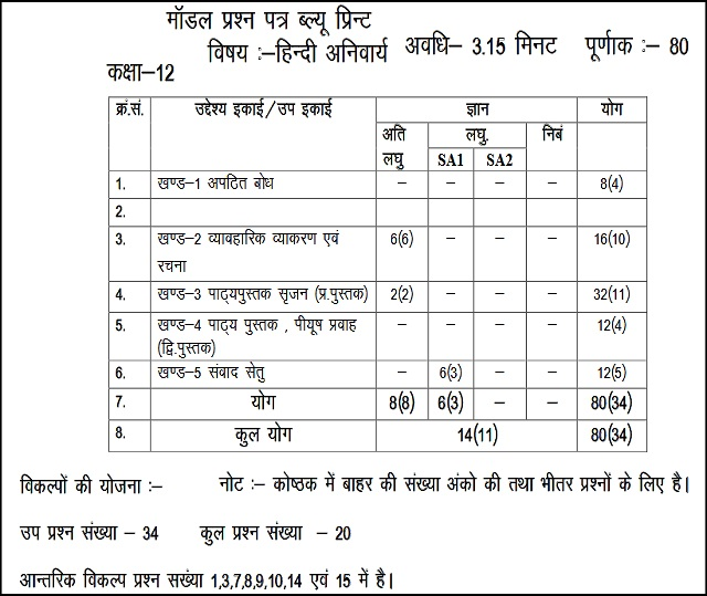 Model Test Paper for Rajasthan Board Class 12th Hindi