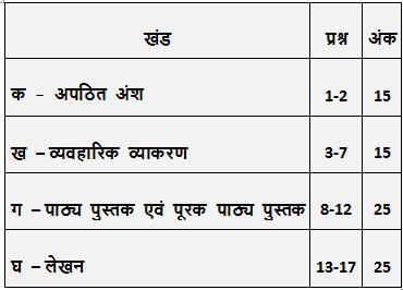 cbse class 10 hindi b paper