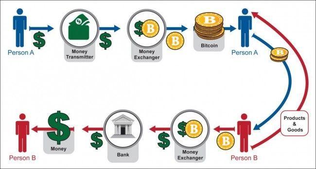 how-bitcoins-works