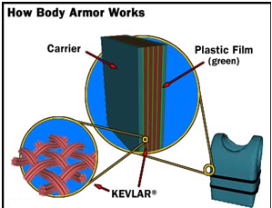 how body armour works