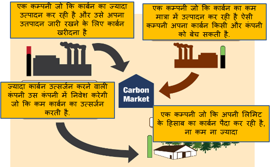 how carbon trading works