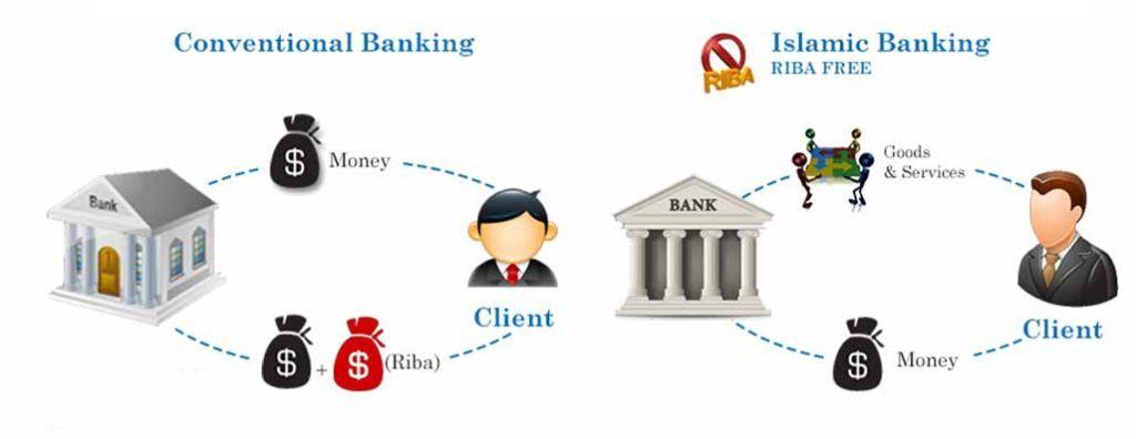 how-islamic-banks-works