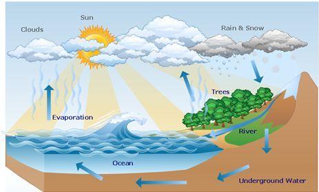 how-rain-occurs