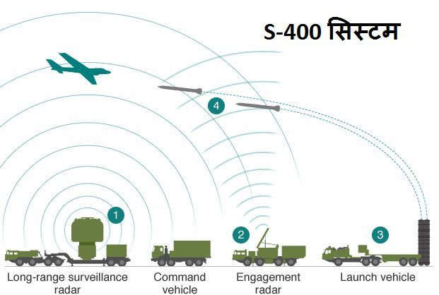 how-s 400 system works