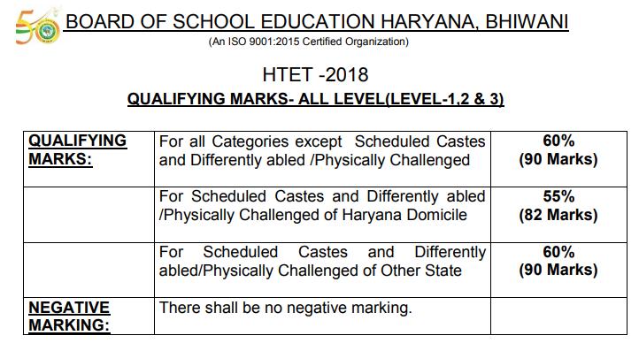 HTET 2018-19 Exam cutoff marks@htetonline com