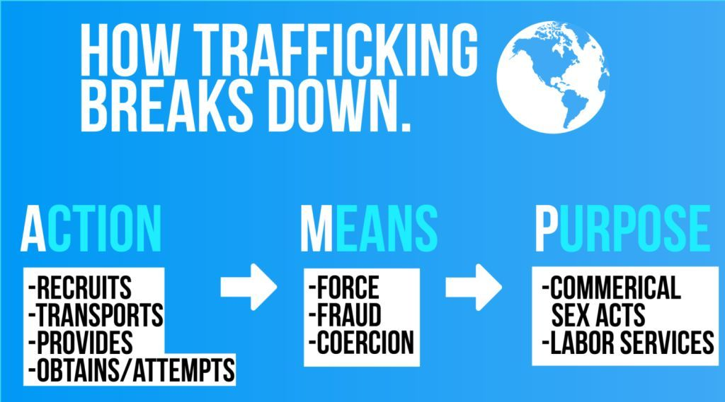 human trafficking AMP