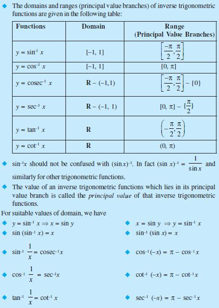 Inverse Trigonometric Functions – Revision Notes and