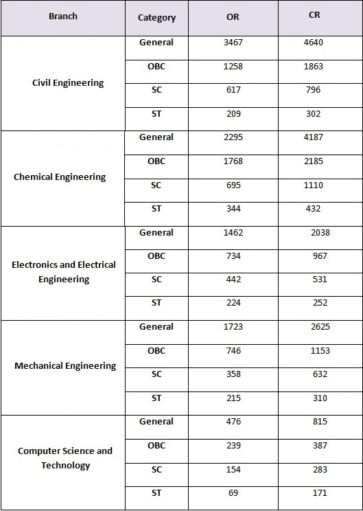 Opening and Closing rank of IIT Guwahati