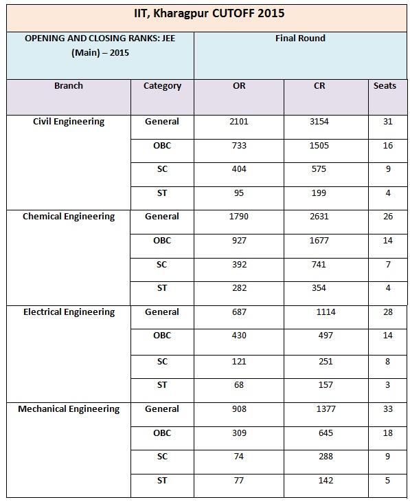 IIT Kharagpur, IIT cutoff 2015, IIT cutoff 2016