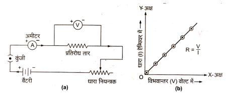 Ohm's law circuit