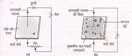 magnetic effect of electric current first diagram