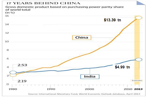 india-and-china-gdp-per-capita