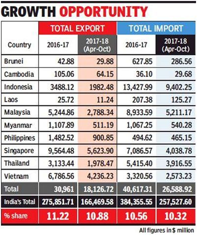india asean trade relations 2018