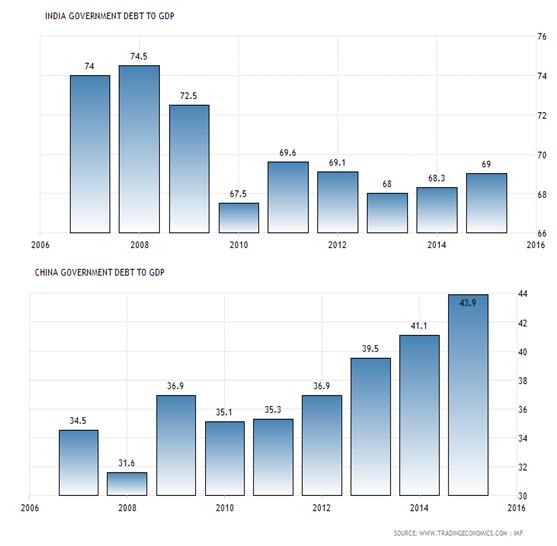 india-china-debt