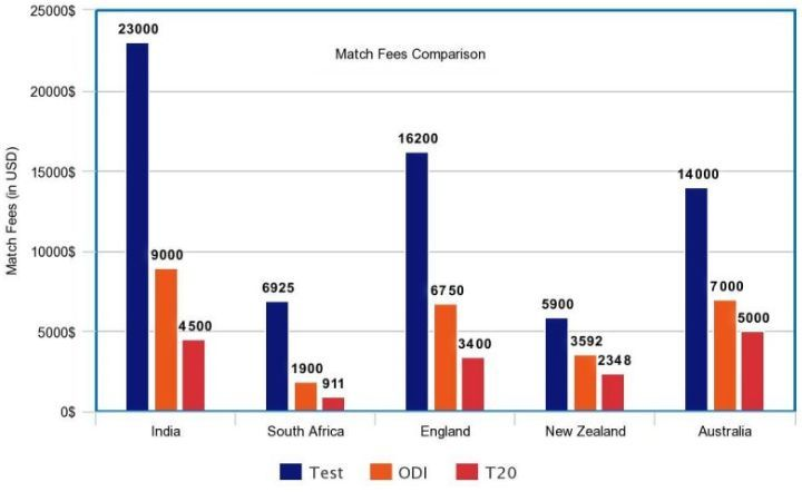indian cricket match fee structure