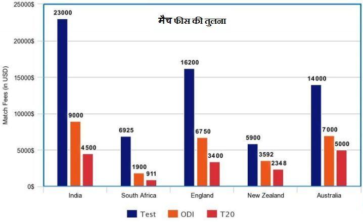 indian cricket match fee