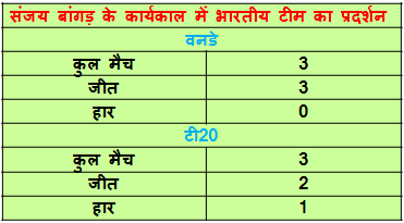 indian cricket team record during bangad tanure