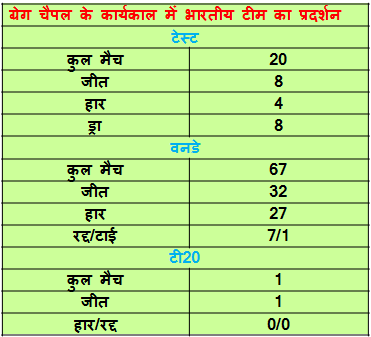 indian cricket team record during chaipal tanure