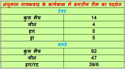 indian cricket team record during gaekwad tanure