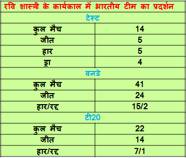 indian cricket team record during shastri tanure