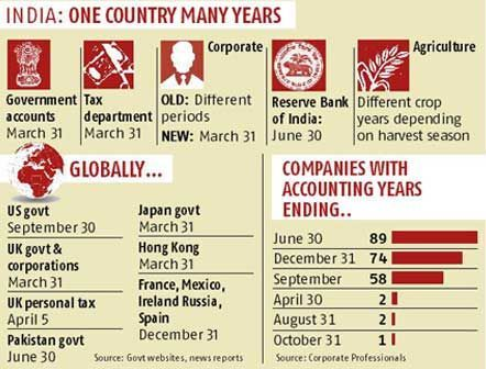 indian-financial-year