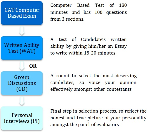 which of the following is not one of the steps to writing an exemplification essay (4 points) How to write women's rights essay  the points, however, should be rephrased and not written word for word  avoid common essay writing mistakes and structure .