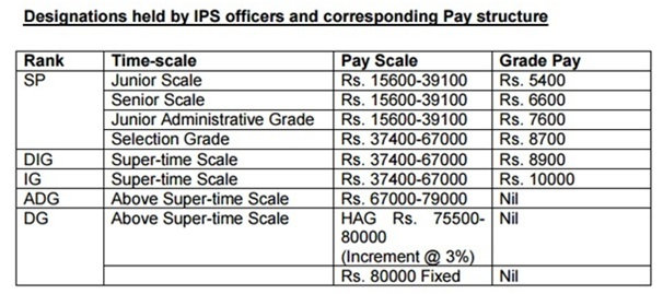 Differences between IPS and State Police Officers